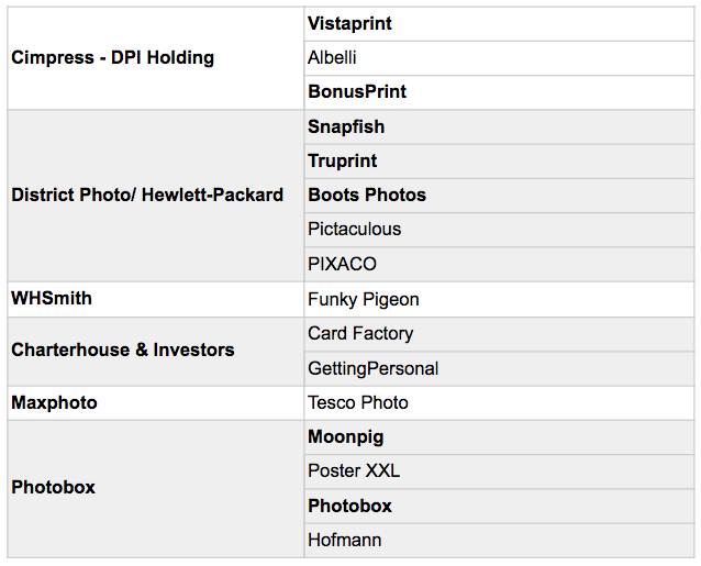 Photo gift websites by parent company