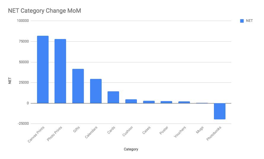 MOM changes per keyword type