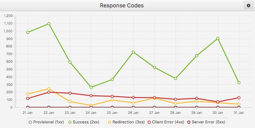 Response codes in Log File Analyser tool