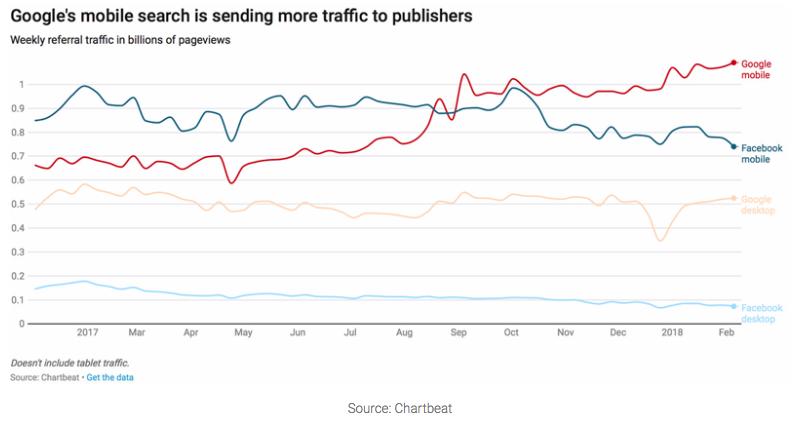 Google vs. Facebook referral traffic